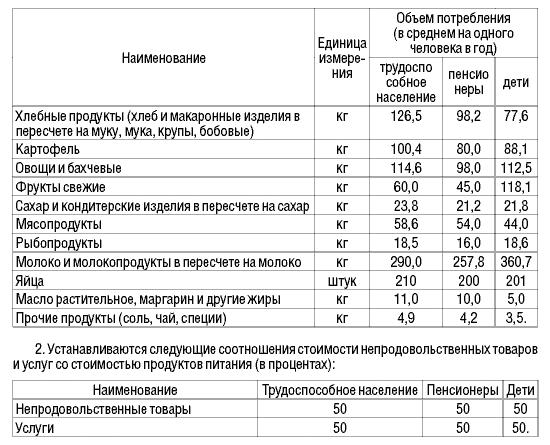 Новая продуктовая корзина стала на 30% дороже-korzina
