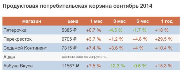 стоимость потребительской корзины в Москве