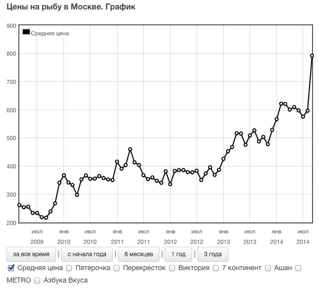 средняя цена на рыбу в Москве