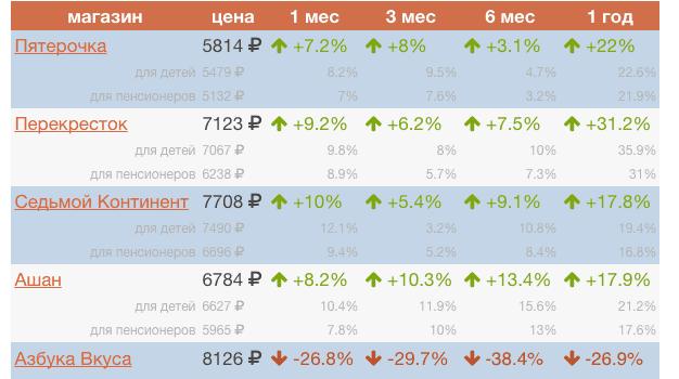 Цены на продукты в декабре 2014