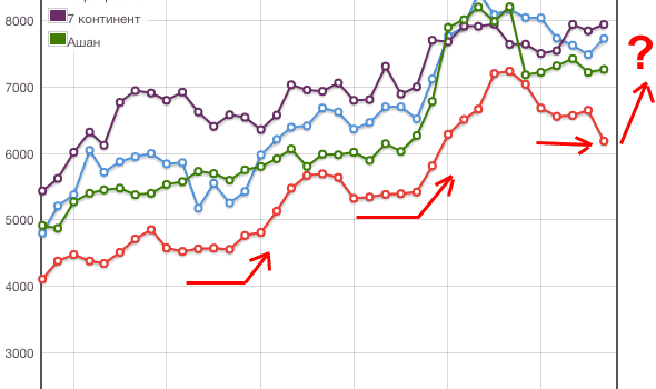 Цены на продукты в ноябре 2015 — подготовка к росту