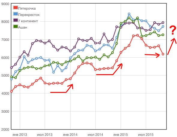 динамика цен на продукты питания