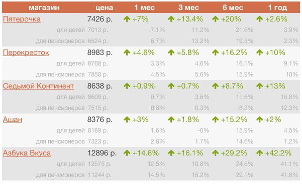 цены на продукты в мае