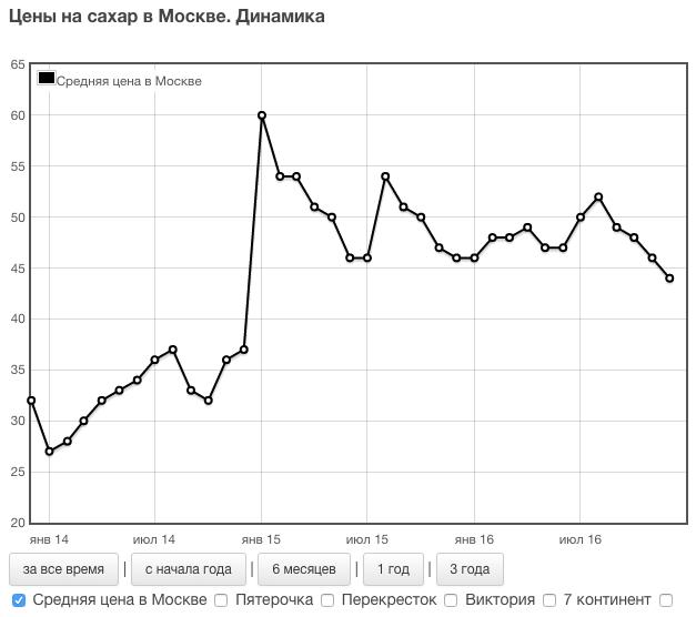 динамика цен на сахар